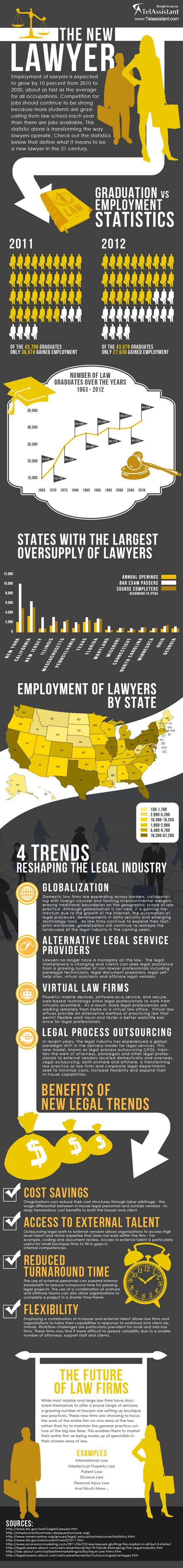 Graphic on Lawyer Employment