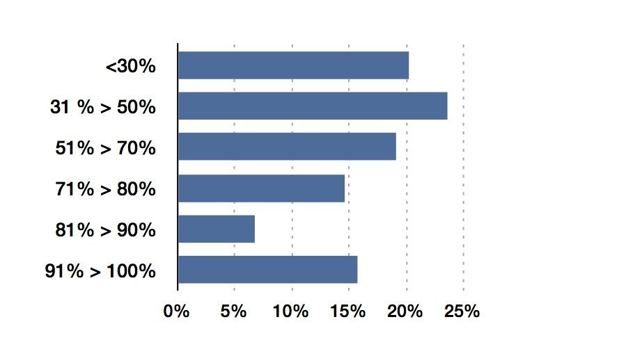 Proportion of Repetitive Documents